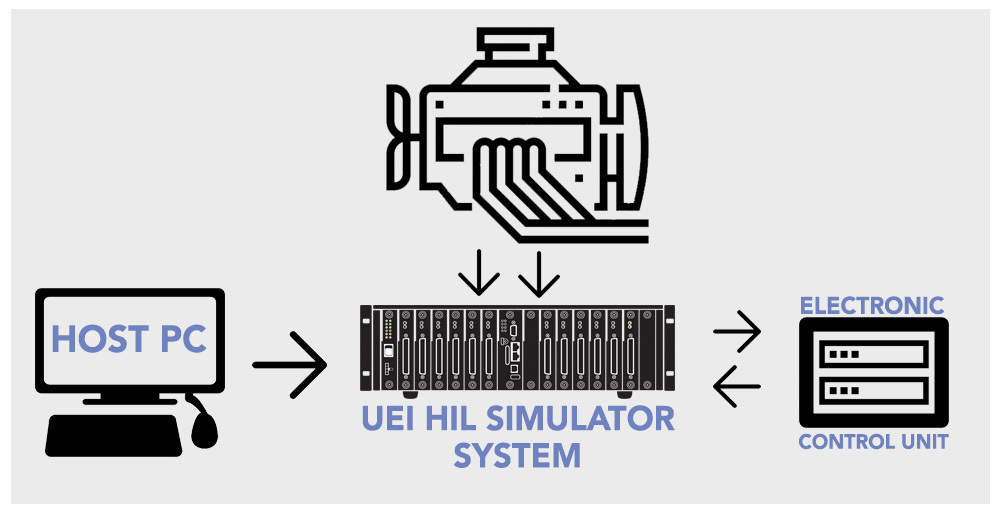 """hardware-in-the-loop hil automotive system"